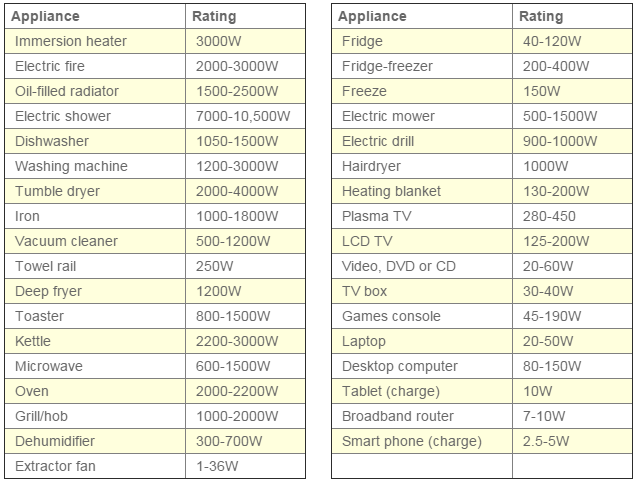 energy-rating-household-appliances
